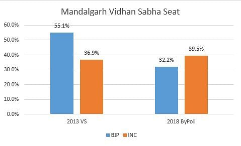 Comparison of Lok Sabha and bypoll results in Mandalgarh in 2014 and 2018.
