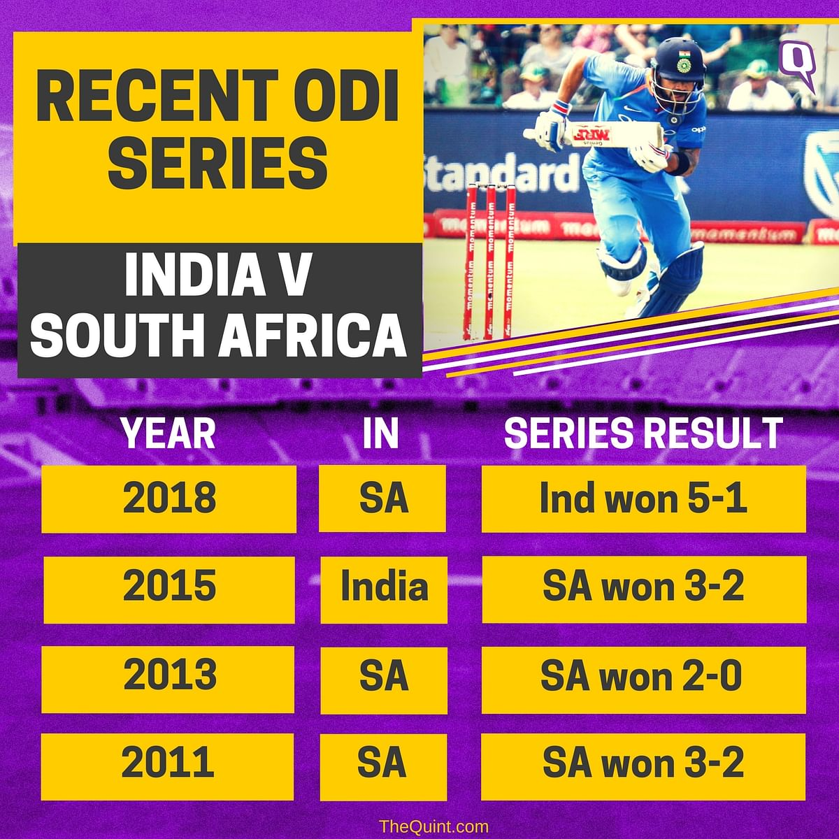 In Stats: India's 'Virat' Decimation of South Africa in ODI Series