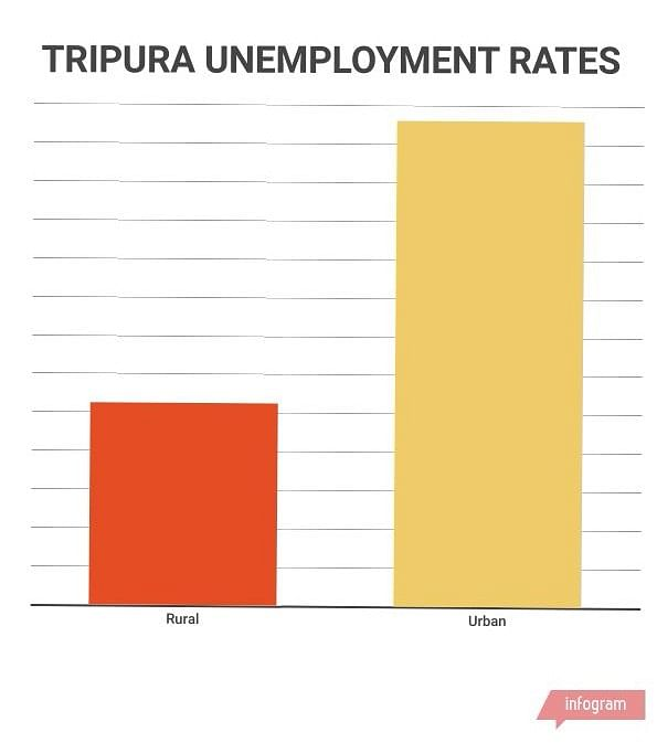 Tripura 2018: BJP Rides Anti-Incumbency Wave, Left Guards Bastion