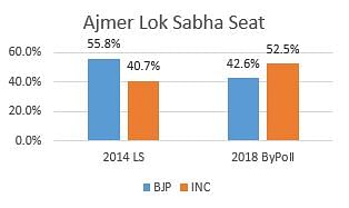 Comparison of Lok Sabha and bypoll results in Ajmer in 2014 and 2018.