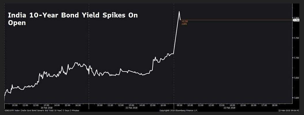 India 10-year bond yield spikes on open.