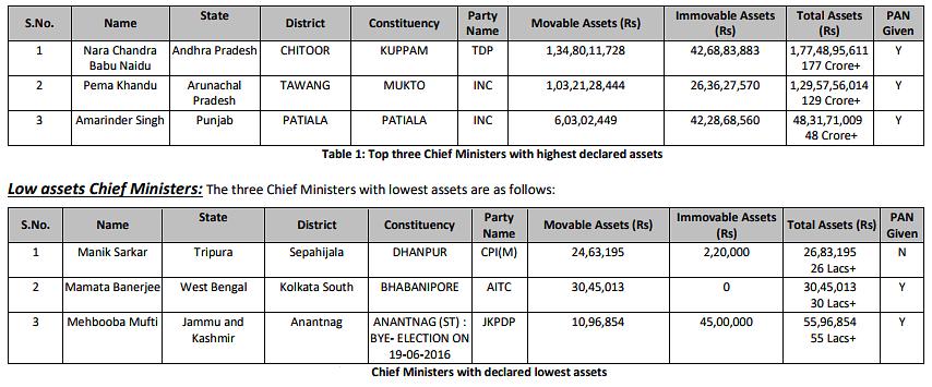 Chandrababu Naidu is Richest Chief Minister, Manik Sarkar Poorest