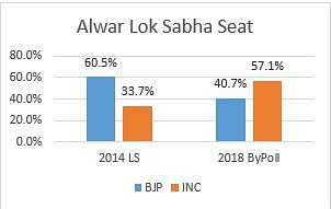 Comparison of Lok Sabha and bypoll results in Alwar in 2014 and 2018.