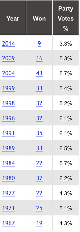 Performance of the CPI(M) in Lok Sabha over the years.