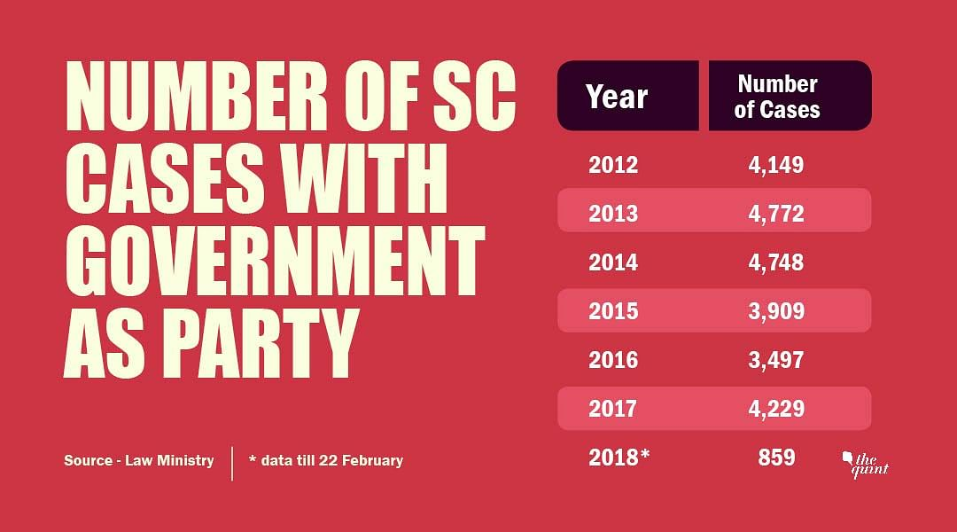 Note Ban, GST Behind 2017 Spike in SC Cases Where NDA is Party