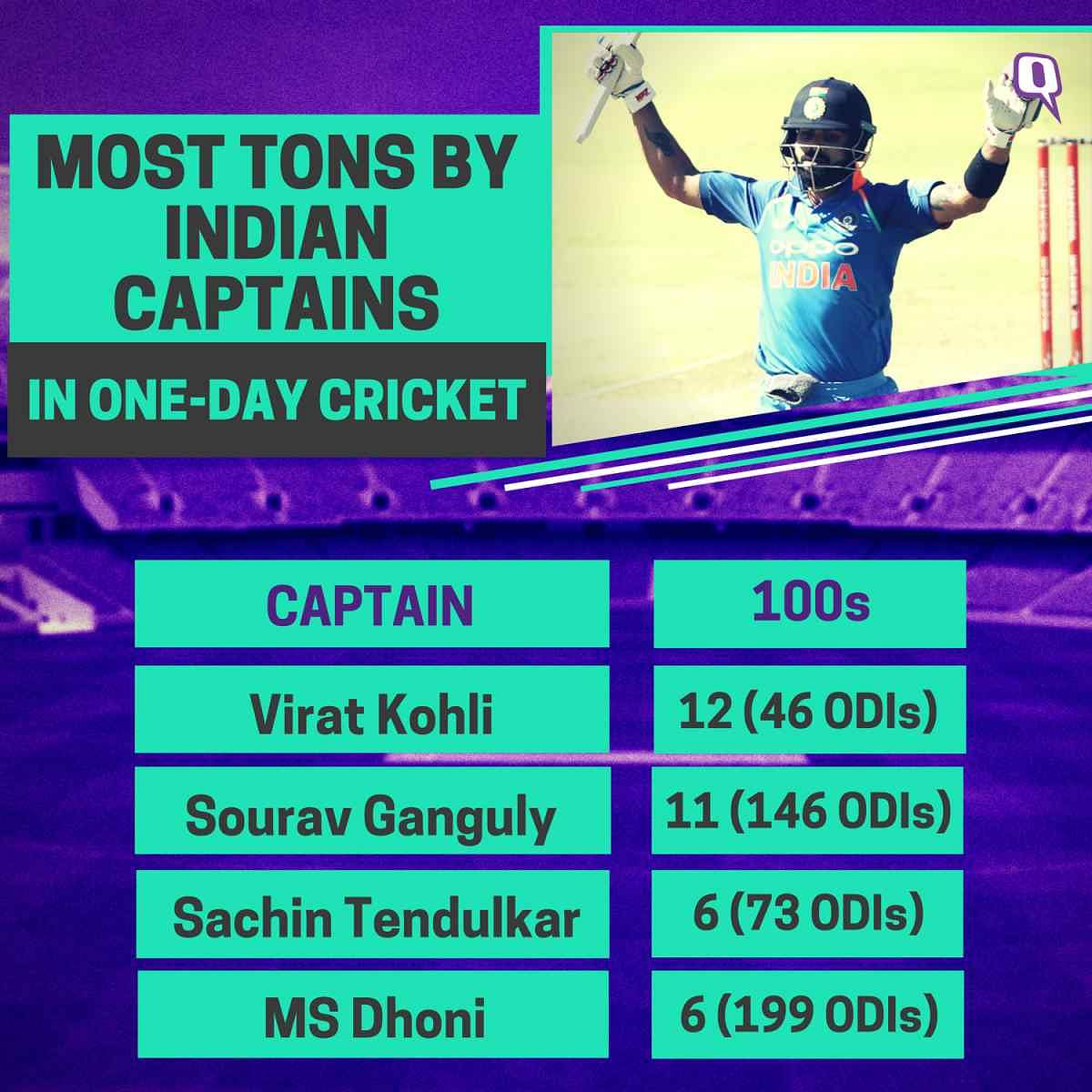 5 Virat Kohli Records From India's ODI Series Win vs South Africa