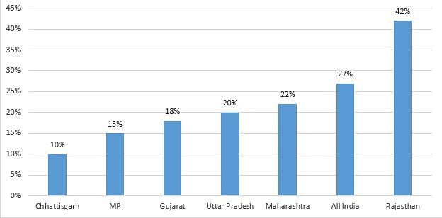 Percent of voters who would NOT have voted for the BJP had Modi not been the prime ministerial candidate at the time.