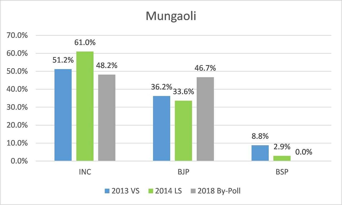 With Cong Win in MP Bypolls, BJP Will Be Wary of Anti-Incumbency