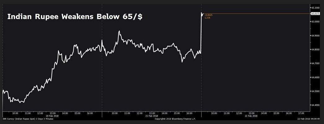 Indian rupee weakens below 65/$.