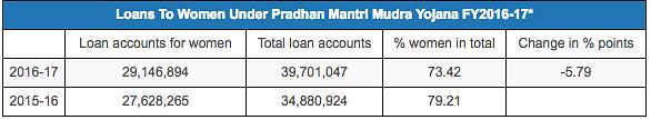"Source: <a href=""http://164.100.47.190/loksabhaquestions/annex/13/AS267.pdf"">Lok Sabha reply</a>, <a href=""https://www.mudra.org.in/"">Mudra portal</a> accessed on 5 February 2018"