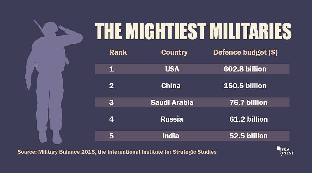 Source: Military Balance 2018, the International Institute for Strategic Studies
