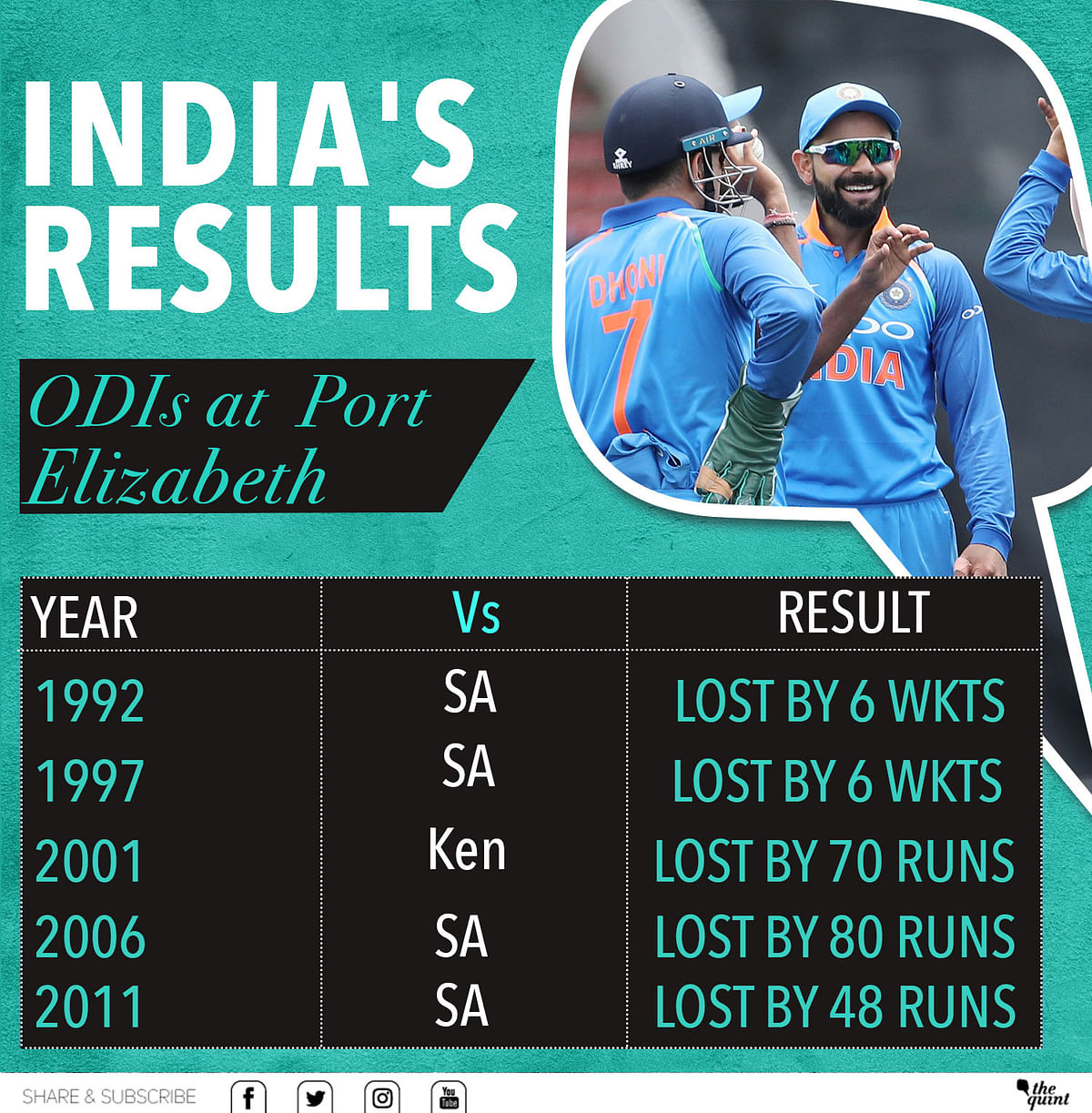 In Stats: India Should Worry About Rohit, Not Kuldeep & Chahal
