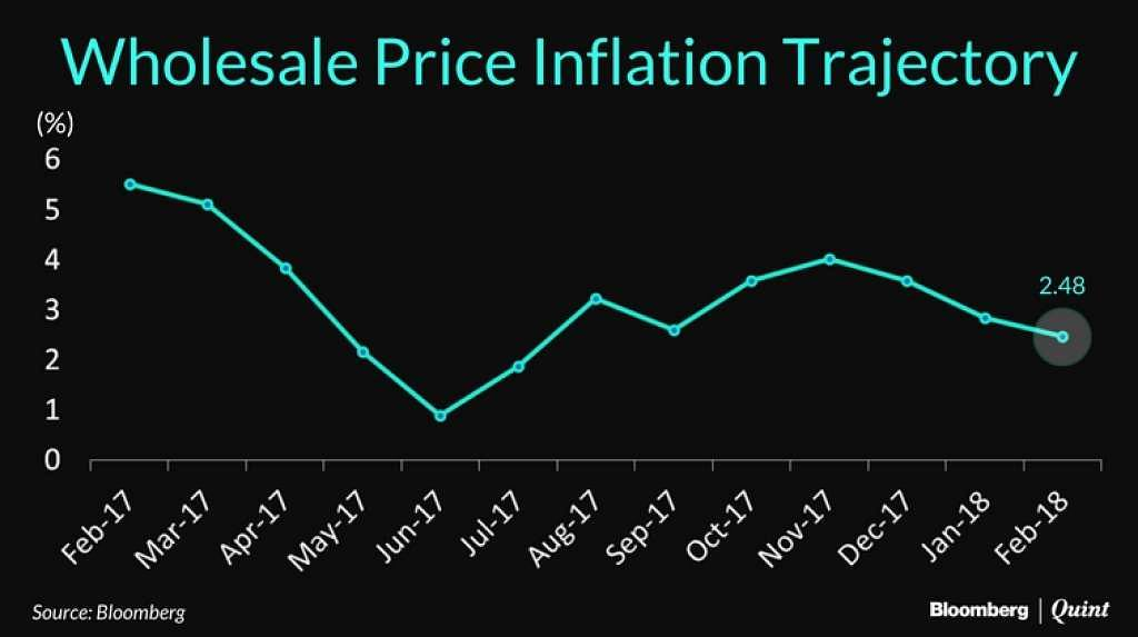 Inflation measured by the Wholesale Price Index stood at 2.48 percent.