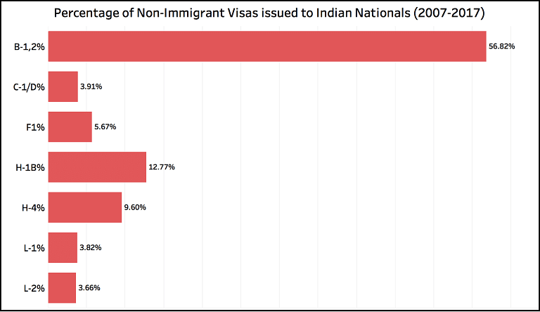 Percentage of non immigrant visas issued to Indian Nationals from 2007 to 2017.