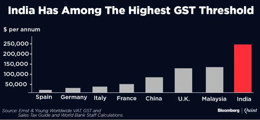 India has among the highest GST threshold