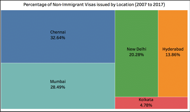 Percentage of non immigrant visas issued by location .