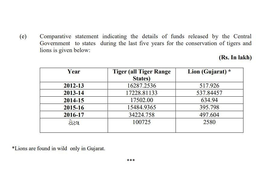 Reply to West Bengal MP, Md Nadimul Haque's query on fund allocation for lions.