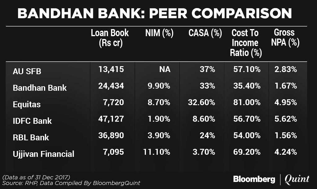 Bandhan Bank IPO: Here's All You Need to Know