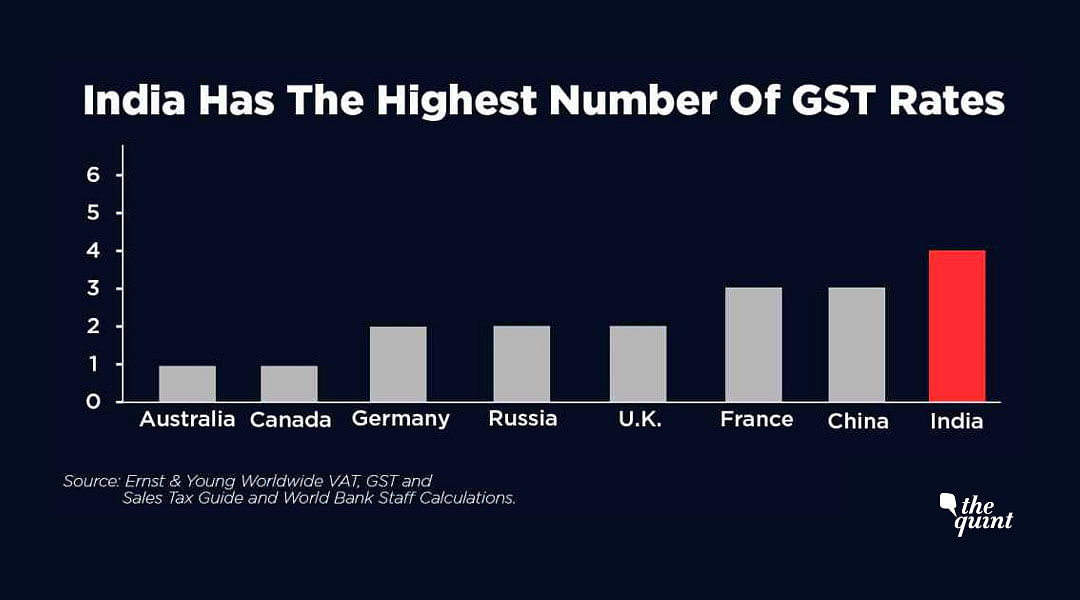 India's GST Most Complex, 28% Slab is Second Highest Rate in World