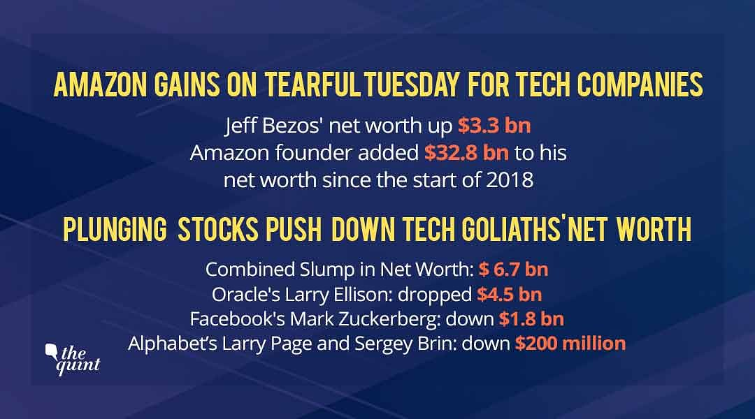 Amazon Founder Gains as Other Tech Goliaths' Fortunes Slump