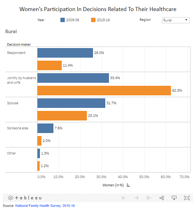 Woman's participation in decision related to their healthcare