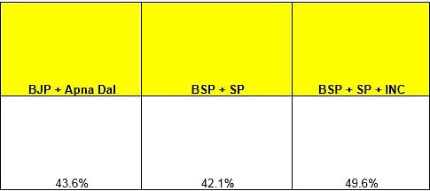 Vote share in 2014 Lok Sabha elections