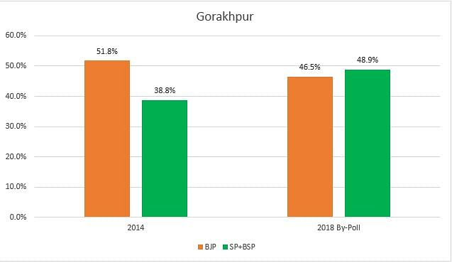 UP-Bihar Bypolls Point to Potential 'Grand Alliance' Against BJP