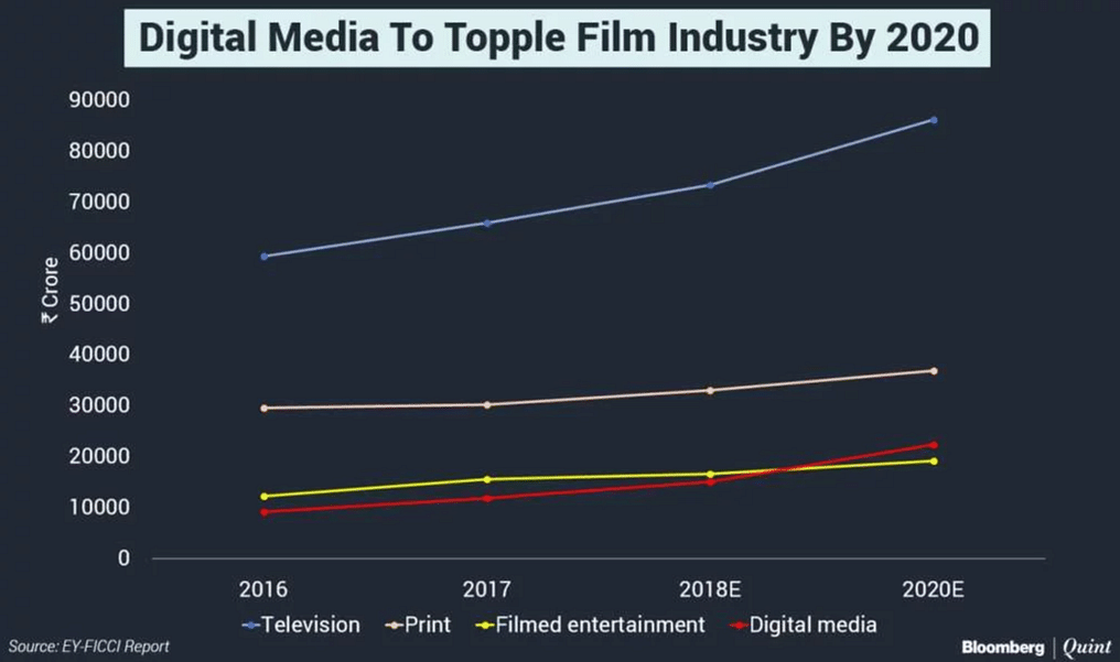 Digital media will topple the film industry by 2020.