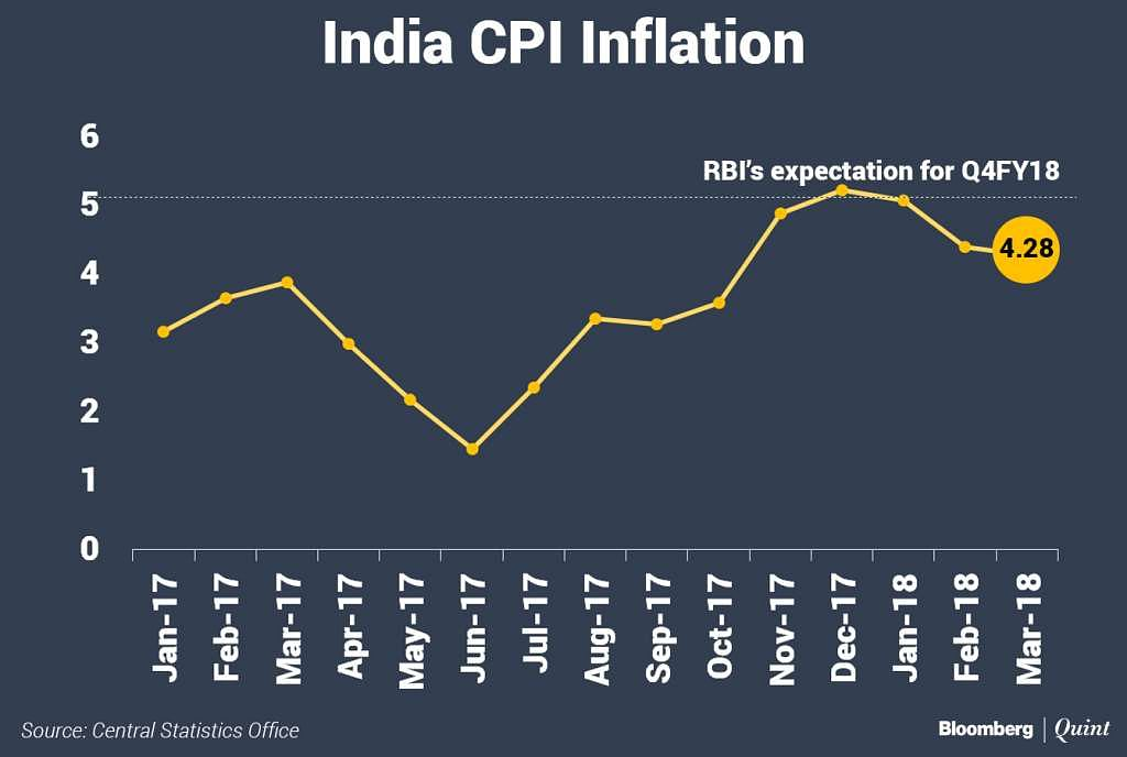 India's Retail Inflation Eases Further In March
