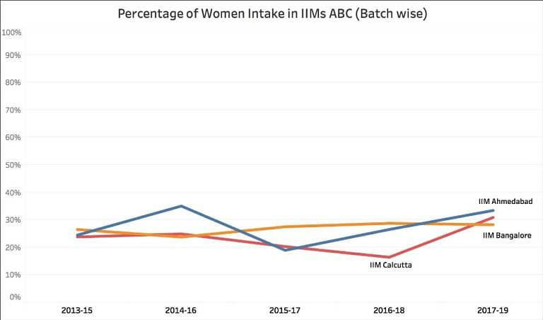 Gender Diversity in IIMs: Intake of Women Down 4% in 5 Years
