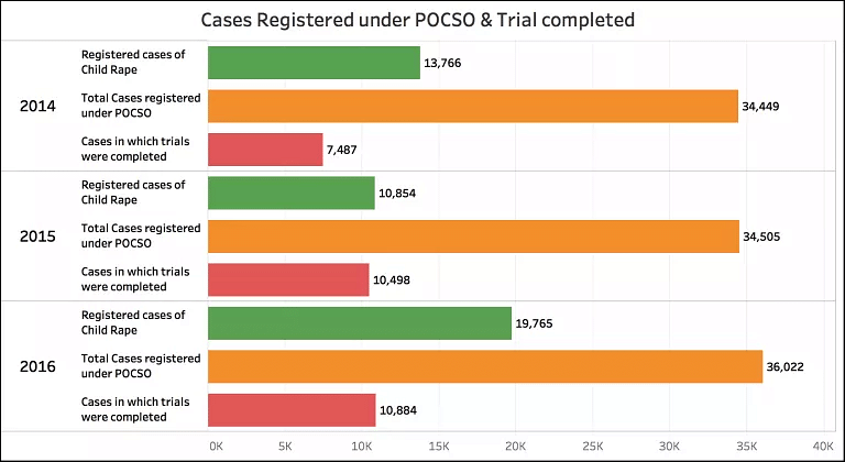 More Than 90% of Cases Registered Under POCSO Act Remain Pending