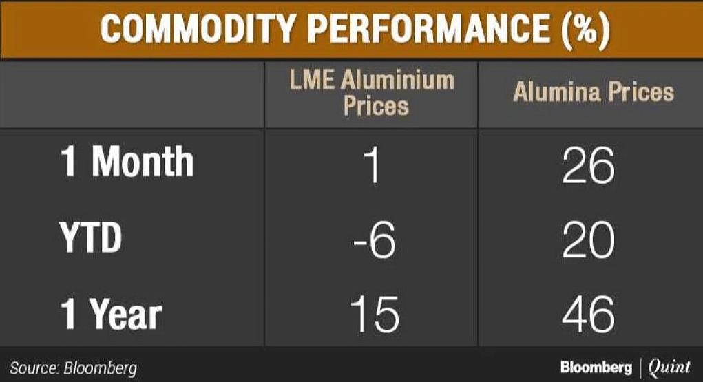 Commodity performance of LME Aluminium Prices and Alumina Prices.