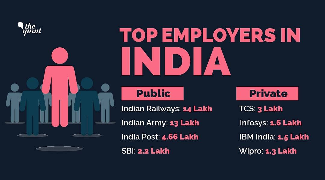 Top employers in India