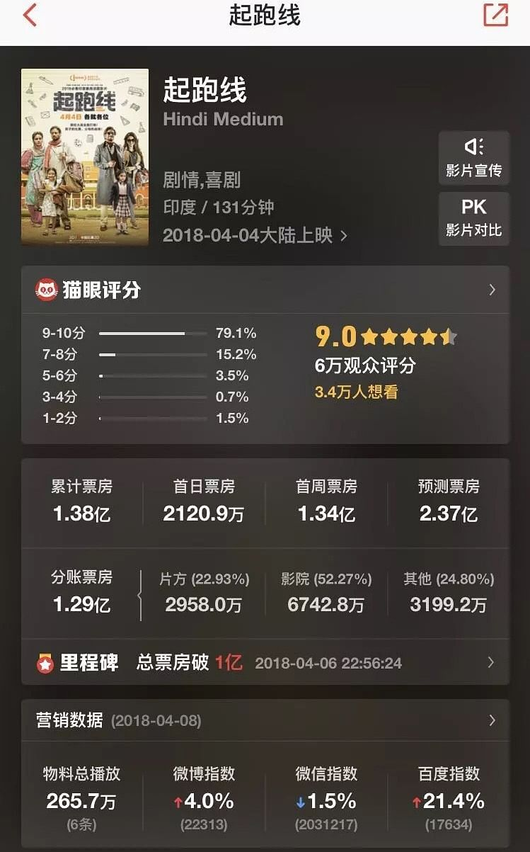 Maoyan, the Chinese movie ticketing website gives <i>Hindi Medium </i>an excellent ranking.