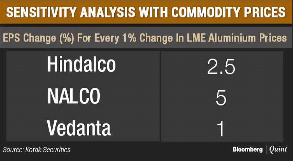 Sensitivity analysis with commodity prices.
