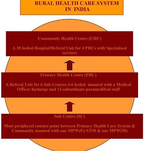 How Tamil Nadu Improved Rural Public Health Systems in 3 Blocks