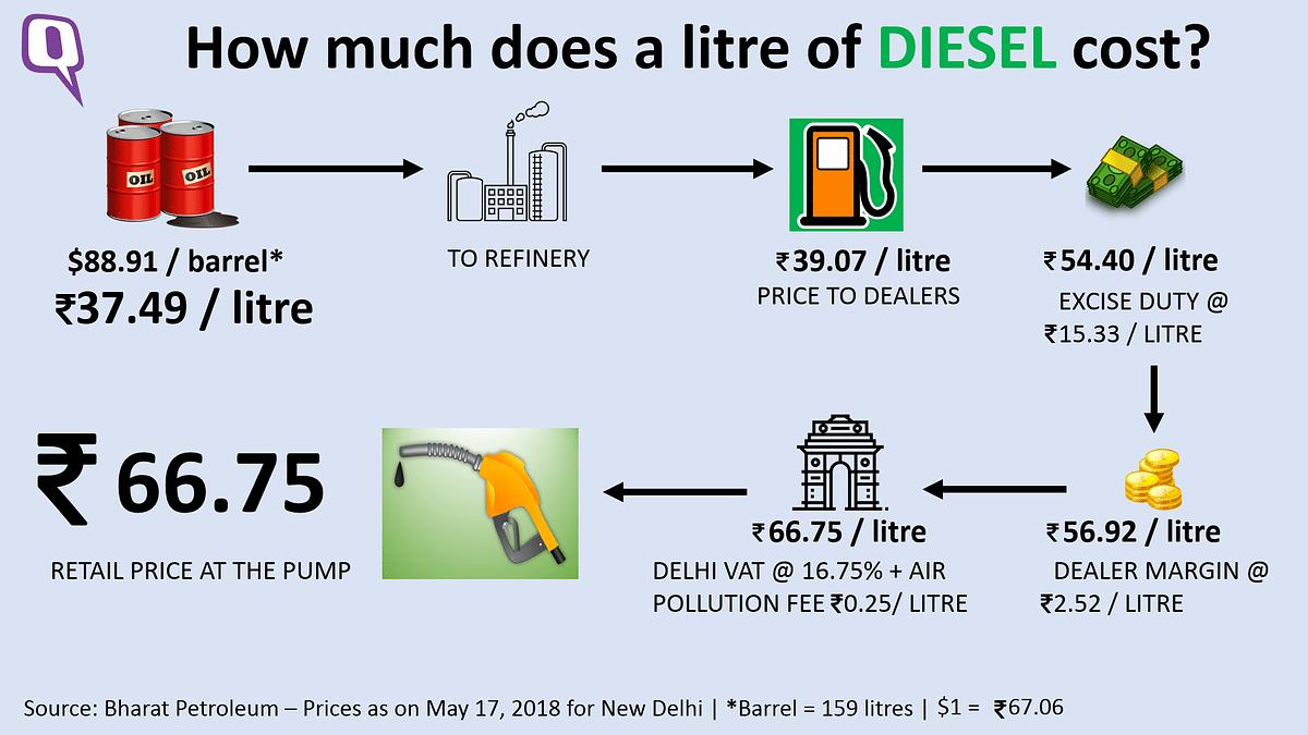Price break-up of a litre of diesel.