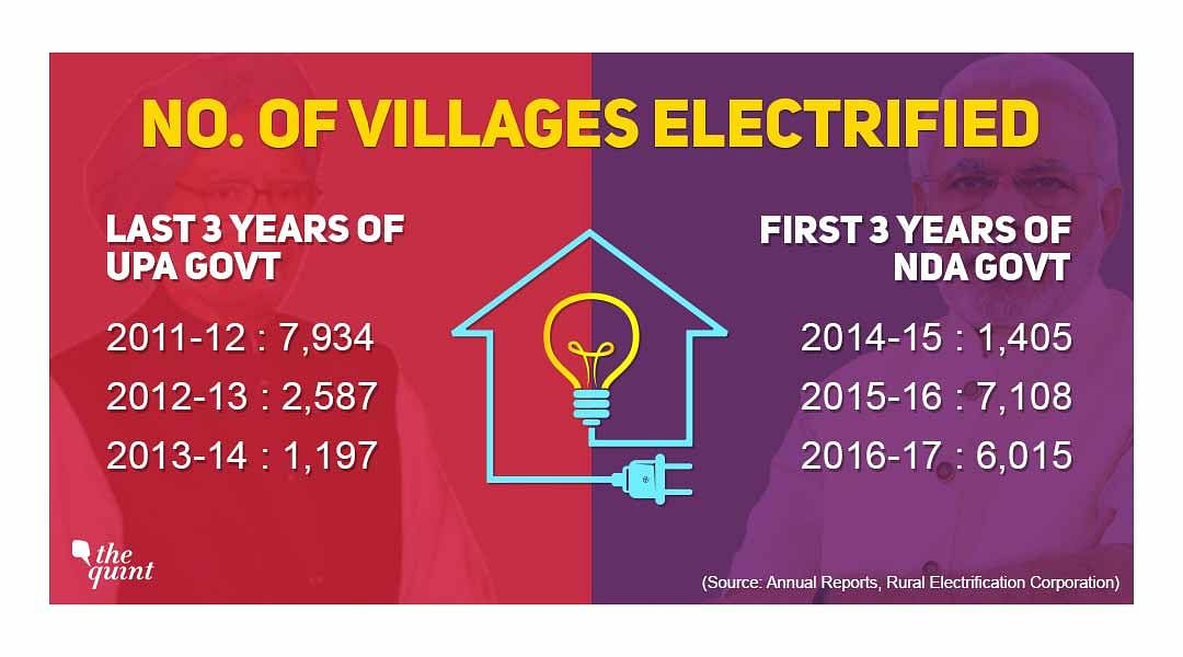 Number of villages electrified in the last six years, under UPA and NDA governments.