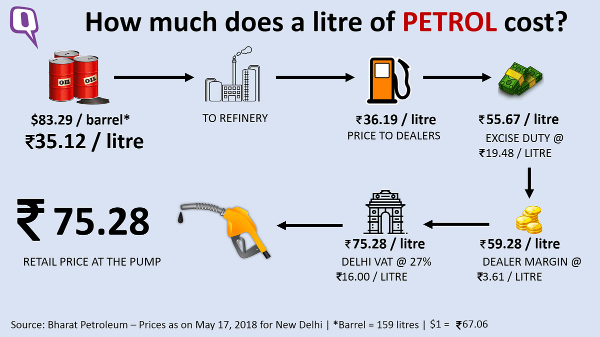 Price break-up of a litre of petrol.