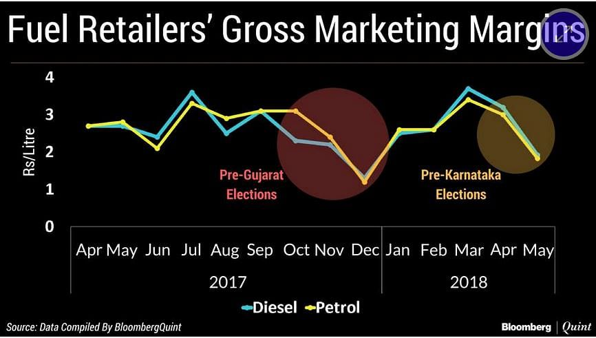 How Elections Hurt Oil Marketing Companies