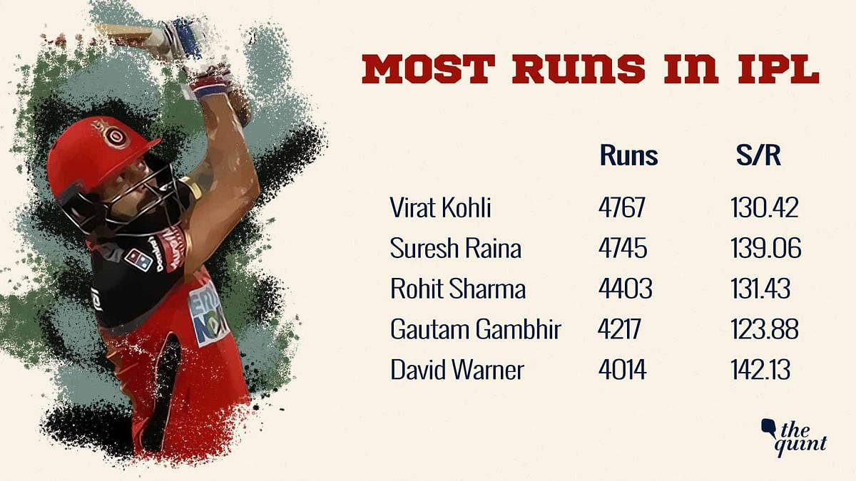 Virat Kohli Topples Suresh Raina As The Highest Run Scorer in IPL
