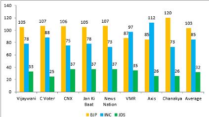Karnataka Elections: Making Sense of the 'Tamasha' of Exit Polls