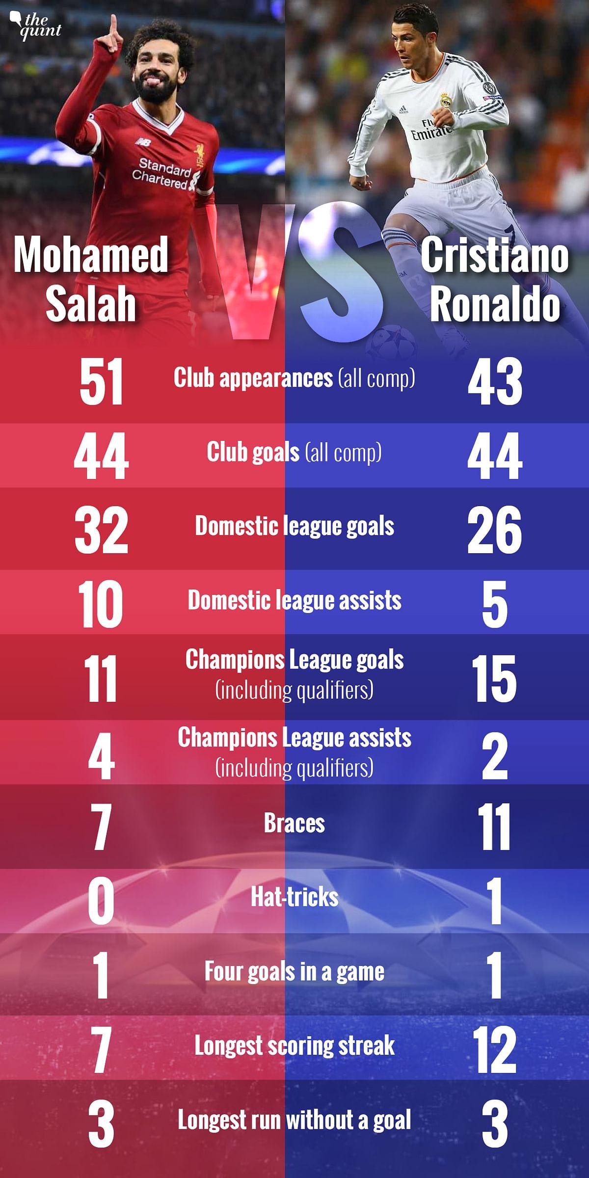 Champions League Final: Salah Challenges Ronaldo's Supremacy