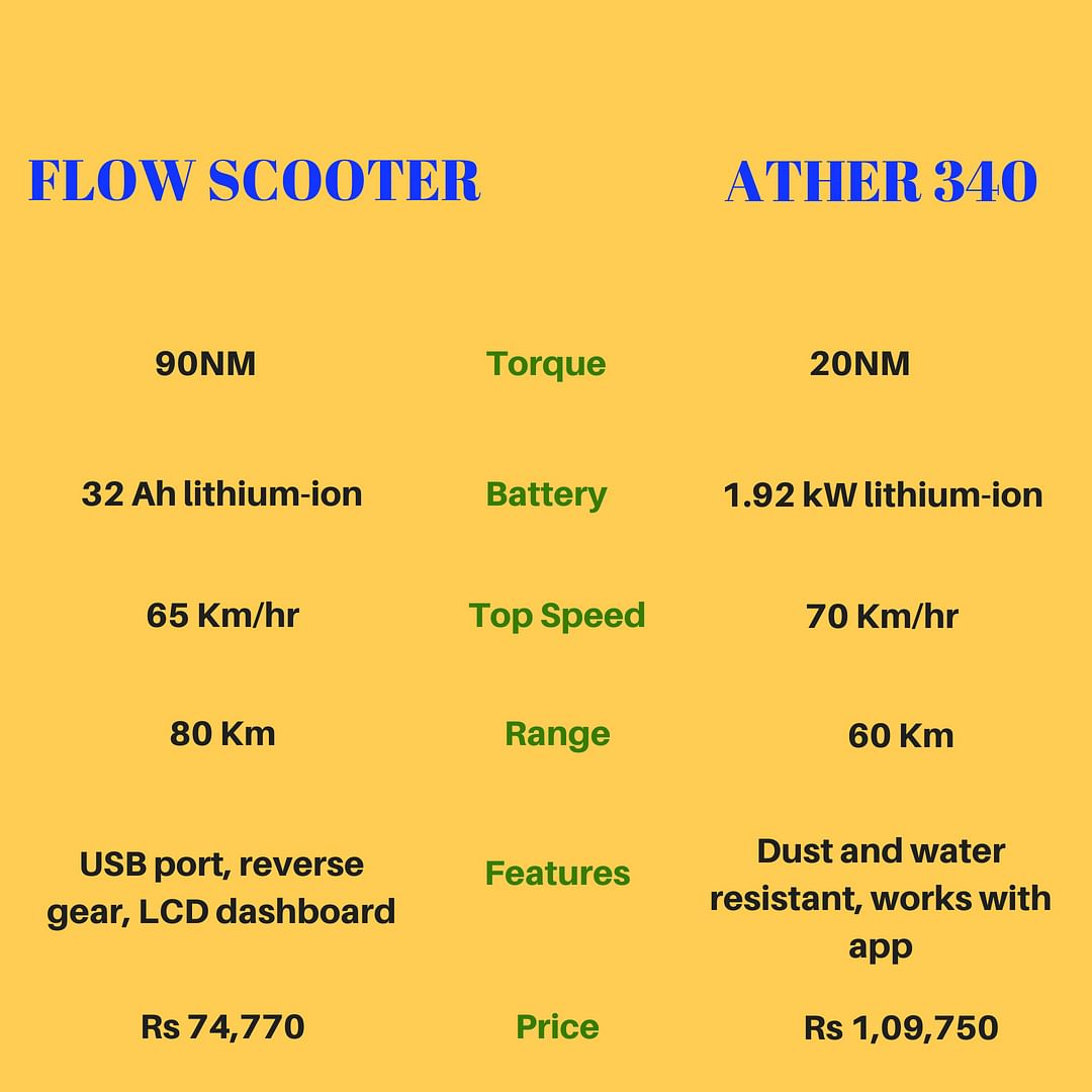 Homegrown Electric Scooter Comparison: 22 Flow vs Ather 340