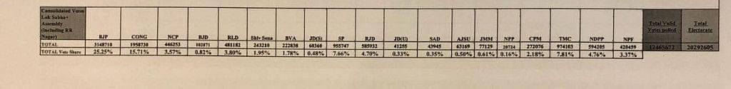 Annexure 2: BJP Won Just 2 LS, 1 Assembly Seat Post Gujarat Polls