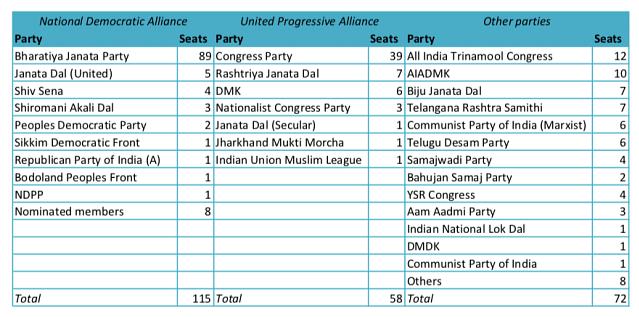BJP Won't Get a Rajya Sabha Majority Until At Least 2024