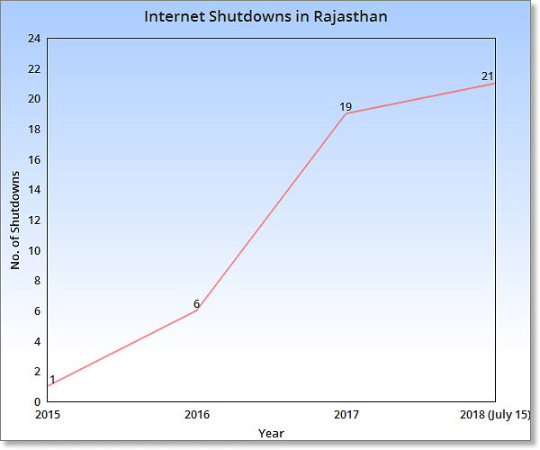 Internet Shutdown: 2018 the Worst Year Already, Reveals RTI