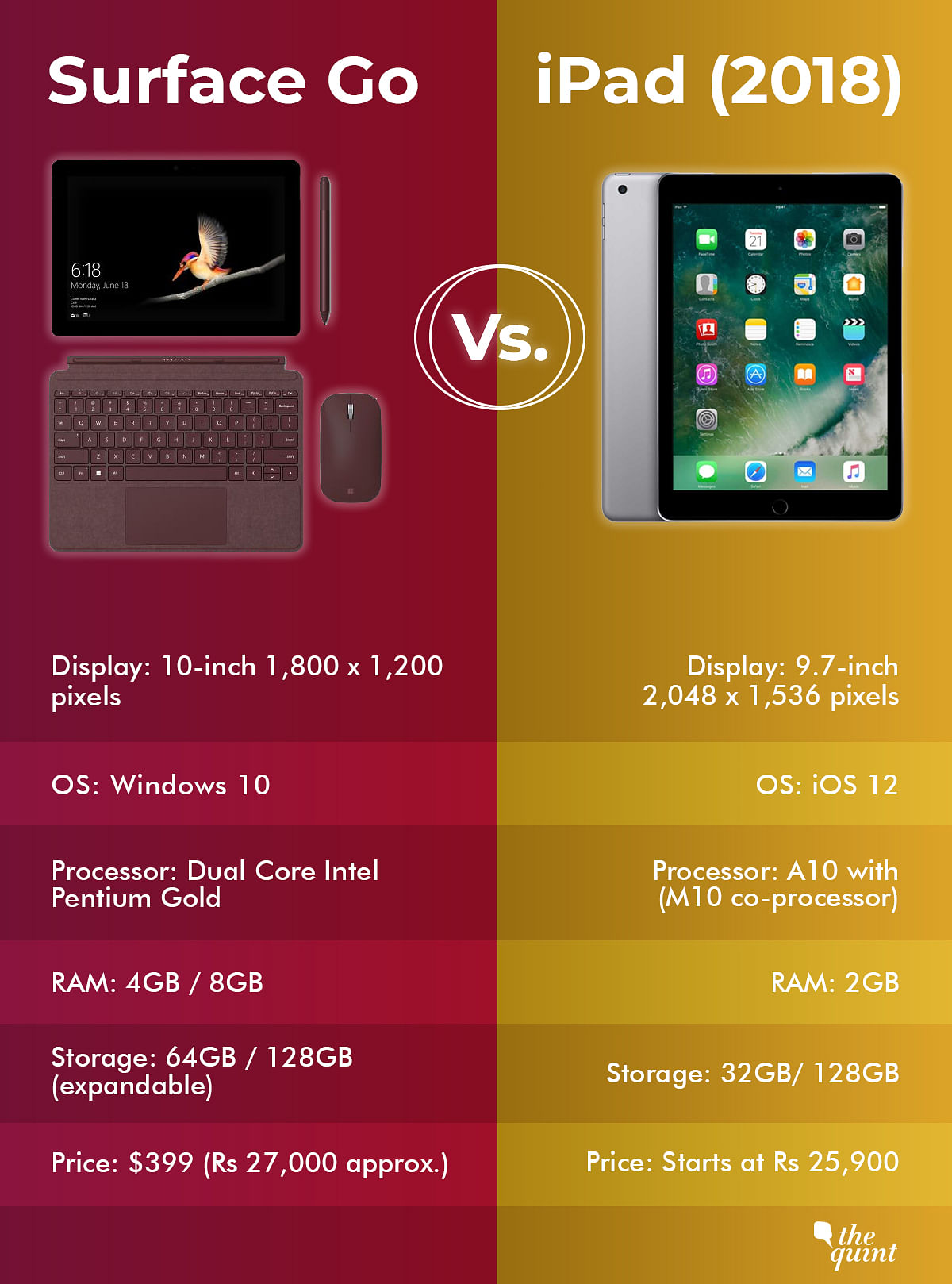 Microsoft Surface Go Launched: A Comparison With the Apple iPad