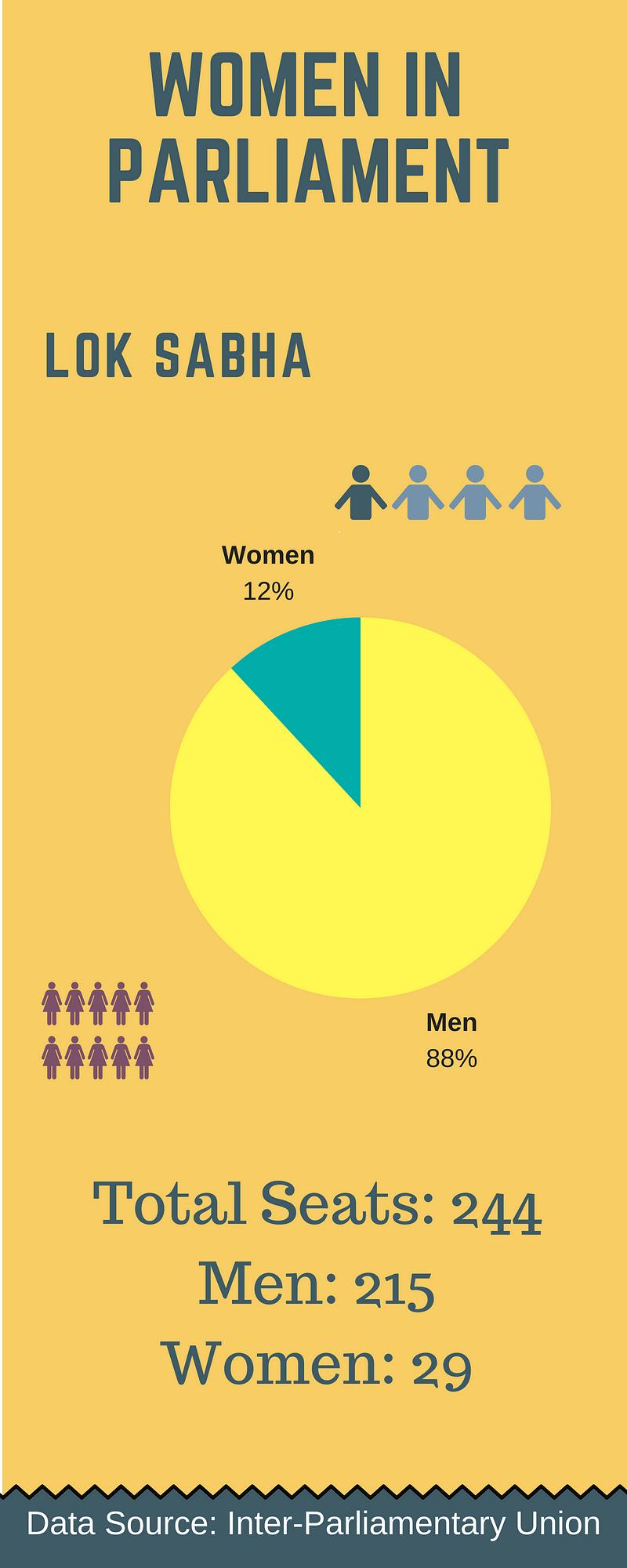 Data: June 2018 Inter-Parliamentary Union survey.