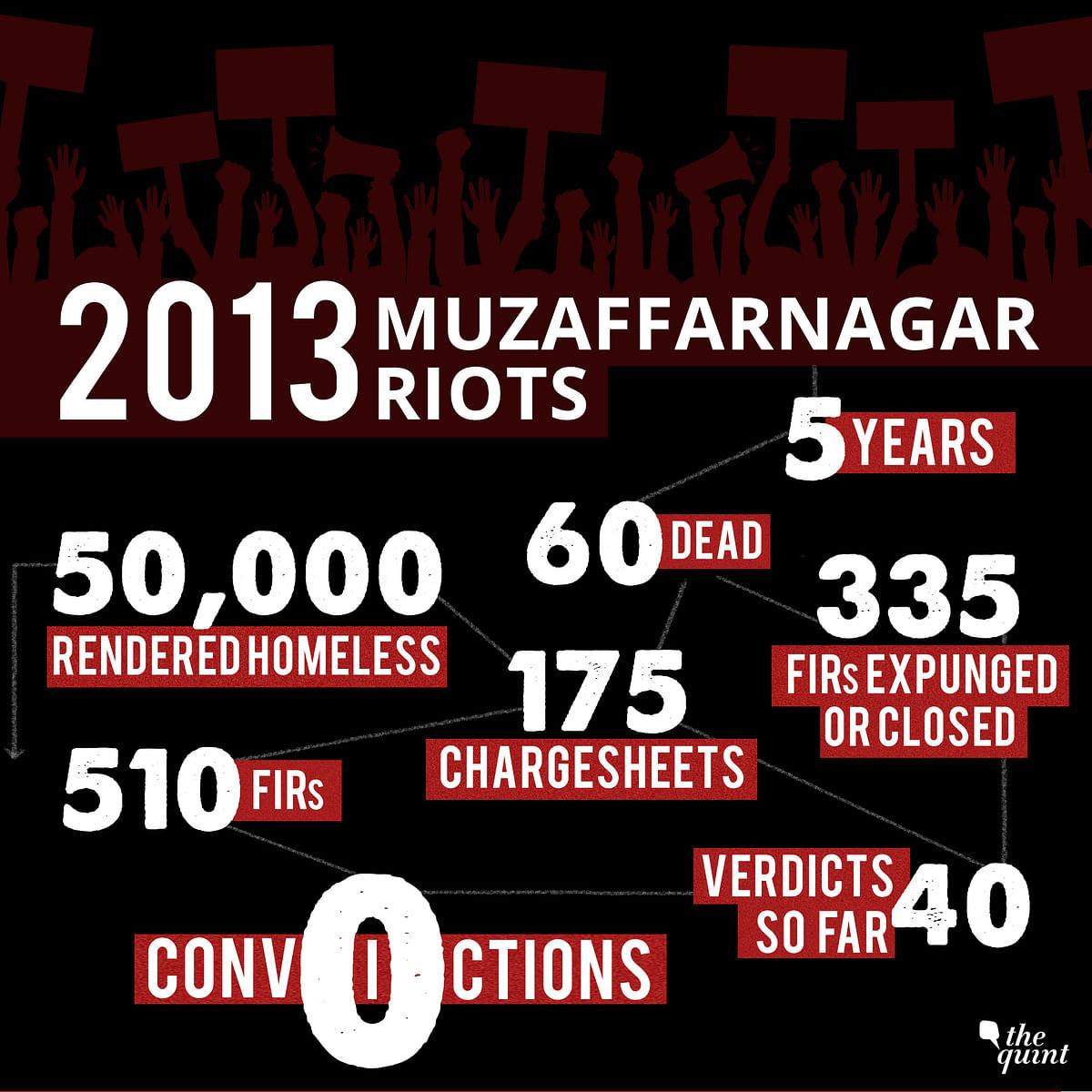 Muzaffarnagar Riots Cases: Hostile Witnesses and Zero Convictions